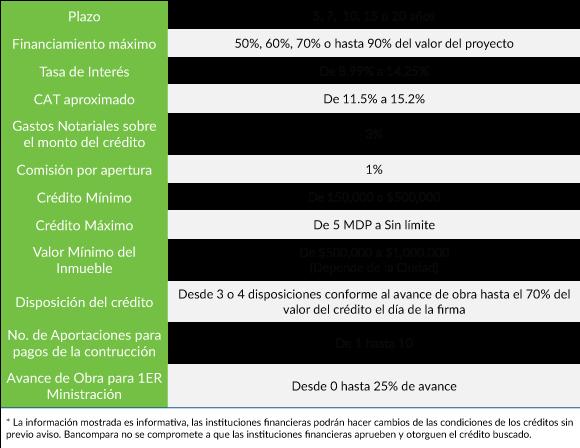Condiciones Generales de un Crédito de Construcción Otorgadas por los Bancos México 2017