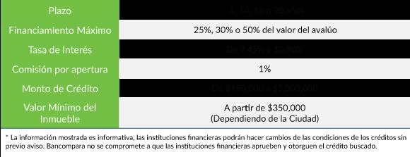Condiciones Generales de un Crédito de Remodelación Otorgadas por un Banco Febrero 2017 México