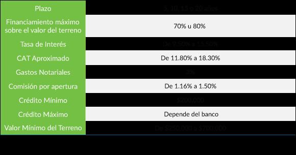 Condiciones Generales Otorgadas por los Bancos de un Crédito de Terreno México 2017