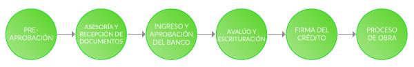 Proceso Crédito de Construcción México 2017