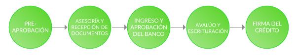 Proceso Crédito de Terreno México 2017