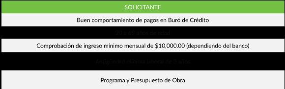 Requisitos Crédito de Preventa México 2017