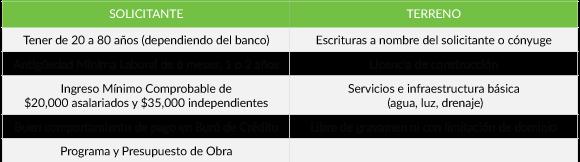 Requisitos Crédito de Construcción México 2017