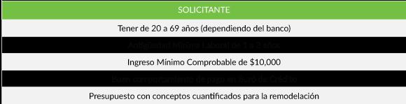 Requisitos de Crédito de Remodelación. México, Febrero 2017.