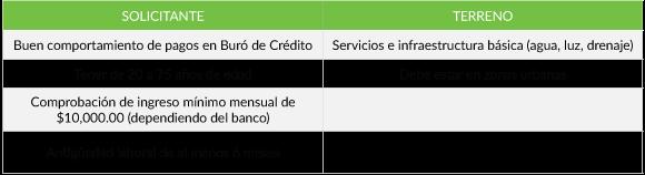 Requisitos Crédito de Terreno México 2017
