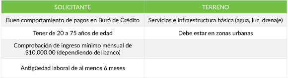 Requisitos Crédito de Terreno México 2017
