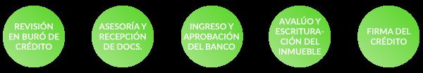 Proceso para Tramitar tu Crédito de Liquidez Mexico Febrero 2017