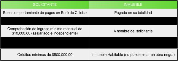 Requisitos Crédito de Liquidez Mexico Febrero 2017